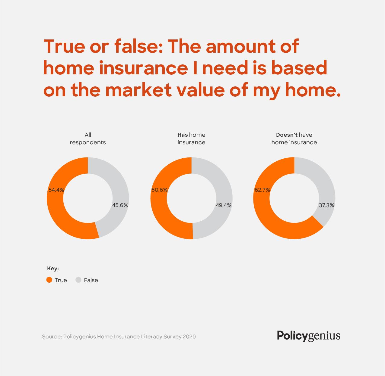 Home Insurance Literacy Survey 2020 | Policygenius
